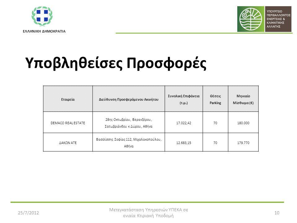 ΕΛΛΗΝΙΚΗ ΔΗΜΟΚΡΑΤΙΑ Υποβληθείσες Προσφορές 25/7/2012 Μετεγκατάσταση Υπηρεσιών ΥΠΕΚΑ σε ενιαία Κτιριακή Υποδομή 10 ΕταιρείαΔιεύθυνση Προσφερόμενου Ακινήτου Συνολική Επιφάνεια (τ.μ.) Θέσεις Parking Μηνιαίο Μίσθωμα (€) DEMACO REAL ESTATE 28ης Οκτωβρίου, Βερανζέρου, Σατωβριάνδου κ Δώρου, Αθήνα 17.022,4270180.000 ΔΑΚΩΝ ΑΤΕ Βασιλίσσης Σοφίας 112, Μιχαλακοπούλου, Αθήνα 12.683,1570179.770
