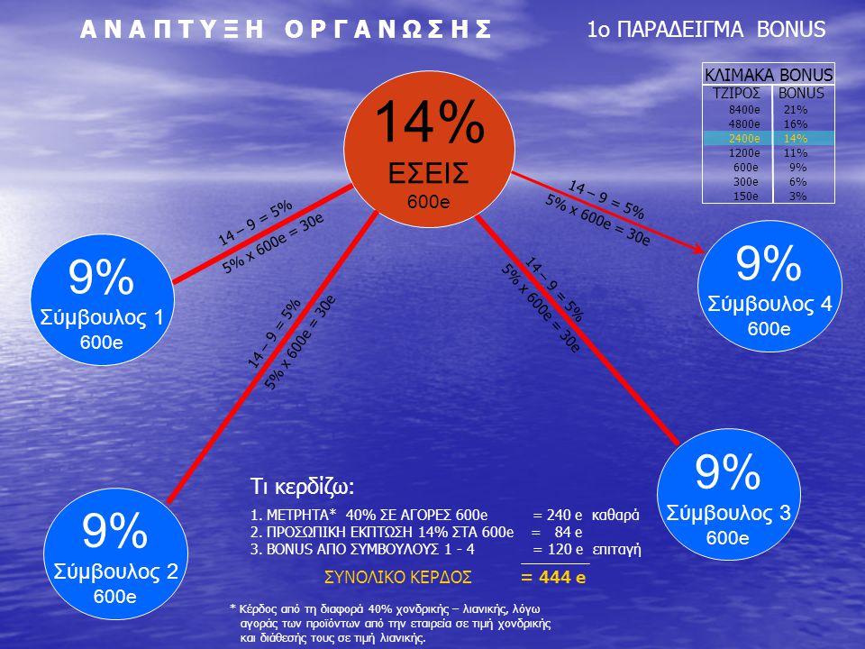 14 – 9 = 5% 5% x 600e = 30e 14 – 9 = 5% 5% x 600e = 30e 14 – 9 = 5% 5% x 600e = 30e 14 – 9 = 5% 5% x 600e = 30e ΚΛΙΜΑΚΑ BONUS TΖΙΡΟΣ ΒΟΝUS 8400e 21% 4800e 16% 2400e 14% 1200e 11% 600e 9% 300e 6% 150e 3% 9% Σύμβουλος 4 600e Tι κερδίζω: ΣΥΝΟΛΙΚΟ ΚΕΡΔΟΣ = 444 e 1.