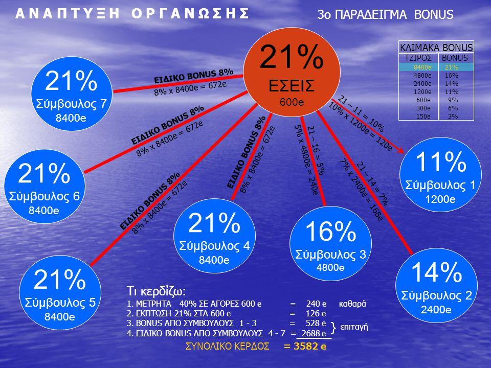 15 ΛΟΓΟΙ ΕΠΙΛΟΓΗΣ ΑΥΤΗΣ ΤΗΣ ΔΡΑΣΤΗΡΙΟΤΗΤΑΣ 1.ΑΜΕΣΟ ΚΕΡΔΟΣ 40% 2.