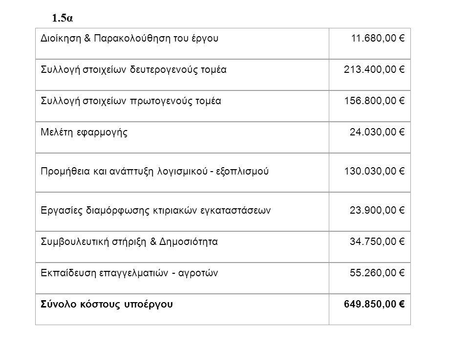 Διοίκηση & Παρακολούθηση του έργου11.680,00 € Συλλογή στοιχείων δευτερογενούς τομέα213.400,00 € Συλλογή στοιχείων πρωτογενούς τομέα156.800,00 € Μελέτη εφαρμογής24.030,00 € Προμήθεια και ανάπτυξη λογισμικού - εξοπλισμού130.030,00 € Εργασίες διαμόρφωσης κτιριακών εγκαταστάσεων23.900,00 € Συμβουλευτική στήριξη & Δημοσιότητα34.750,00 € Εκπαίδευση επαγγελματιών - αγροτών55.260,00 € Σύνολο κόστους υποέργου649.850,00 € 1.5α
