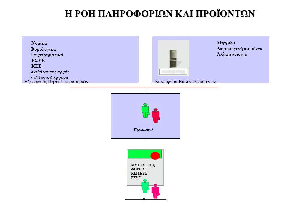 Εξωτερικές Πηγές ΠληροφοριώνΕσωτερικές Βάσεις Δεδομένων Νομικά Φορολογικά Επιχειρηματικά ΕΣΥΕ KEE Ανεξάρτητες αρχές Συλλογικά όργανα Μητρώα Δευτερογενή προϊόντα Άλλα προϊόντα ΜΜΕ (ΜΈΛΗ) ΦΟΡΕΙΣ ΚΕΠ,ΚΥΕ ΕΣΥΕ Προσωπικό Η ΡΟΗ ΠΛΗΡΟΦΟΡΙΩΝ ΚΑΙ ΠΡΟΪΟΝΤΩΝ