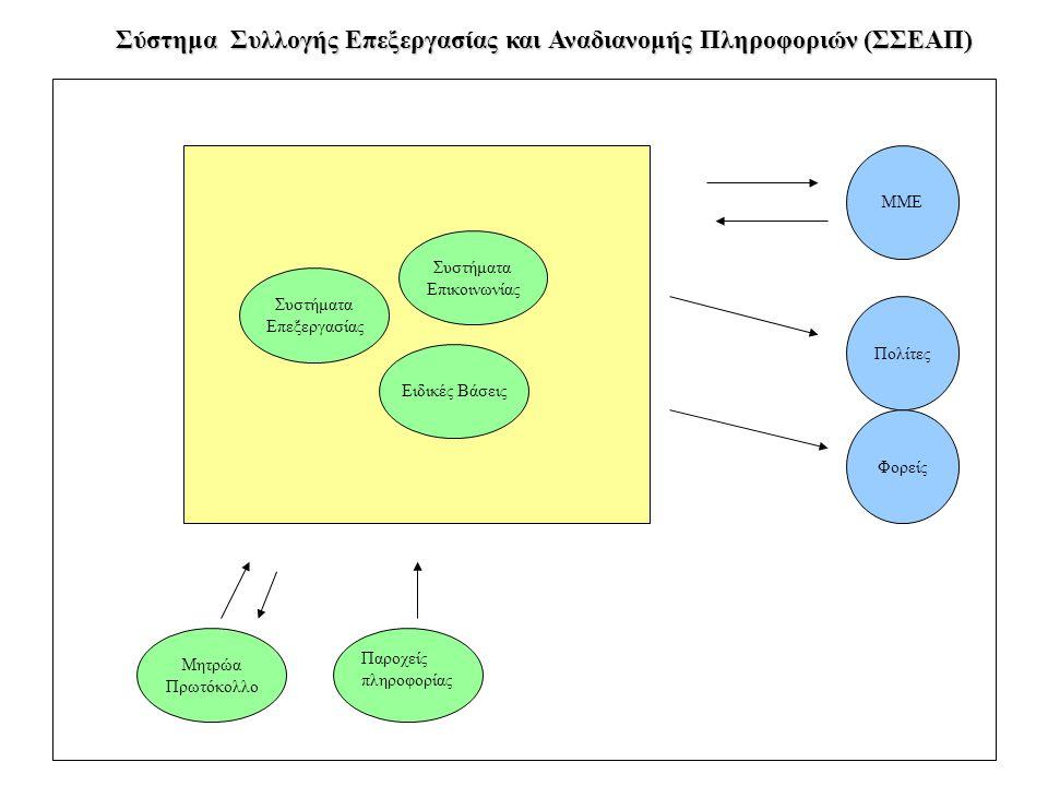 Μητρώα Πρωτόκολλο Ειδικές Βάσεις Παροχείς πληροφορίας Συστήματα Επεξεργασίας Συστήματα Επικοινωνίας ΜΜΕ Πολίτες Φορείς Σύστημα Συλλογής Επεξεργασίας και Αναδιανομής Πληροφοριών (ΣΣΕΑΠ)