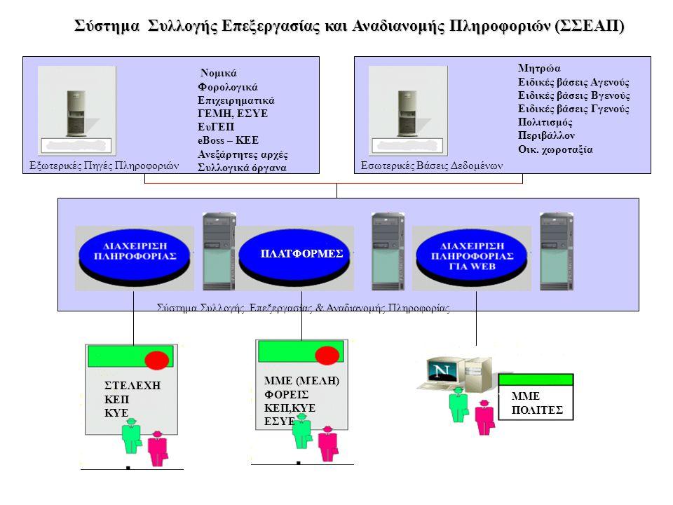 Σύστημα Συλλογής Επεξεργασίας & Αναδιανομής Πληροφορίας Εξωτερικές Πηγές ΠληροφοριώνΕσωτερικές Βάσεις Δεδομένων Νομικά Φορολογικά Επιχειρηματικά ΓΕΜΗ, ΕΣΥΕ ΕυΓΕΠ eBoss – KEE Ανεξάρτητες αρχές Συλλογικά όργανα Μητρώα Ειδικές βάσεις Αγενούς Ειδικές βάσεις Βγενούς Ειδικές βάσεις Γγενούς Πολιτισμός Περιβάλλον Οικ.