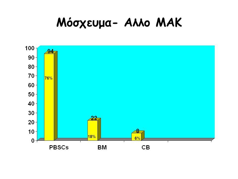 Μόσχευμα- Αλλο ΜΑΚ 76%76% 18% 6%6%