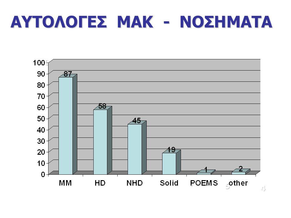 ΑΥΤΟΛΟΓΕΣ ΜΑΚ - ΝΟΣΗΜΑΤΑ 106 76 45 28 7 5 4
