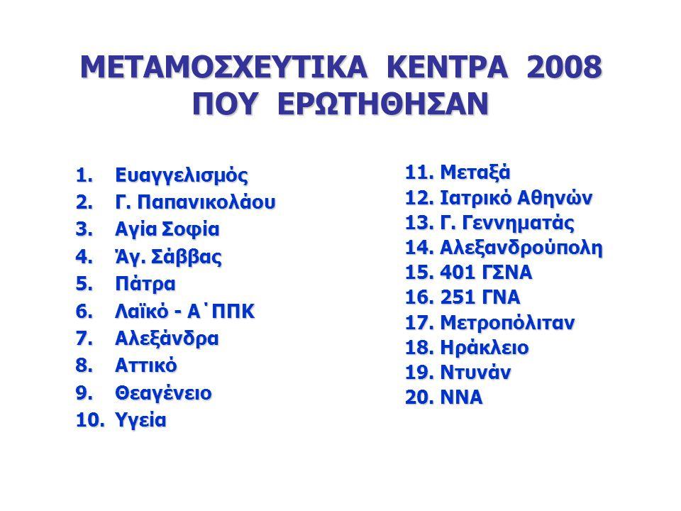 Αλλο-ΜΑΚ και δότης 2004-2008