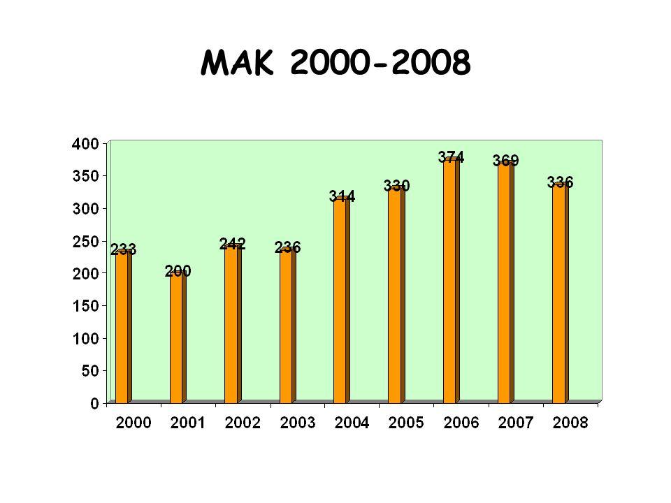 ΜΑΚ 2000-2008