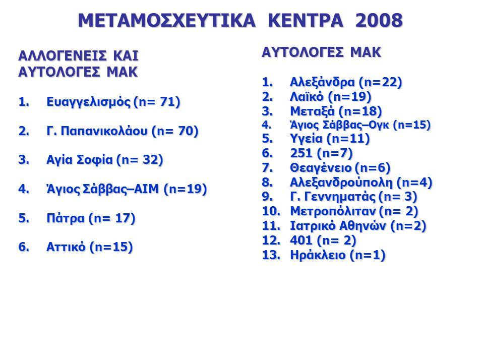 ΜΕΤΑΜΟΣΧΕΥΤΙΚΑ ΚΕΝΤΡΑ 2008 ΑΛΛΟΓΕΝΕΙΣ ΚΑΙ ΑΥΤΟΛΟΓΕΣ ΜΑΚ 1.Ευαγγελισμός (n= 71) 2.Γ.