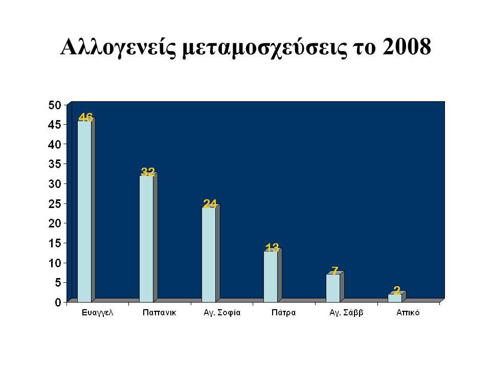 Αλλογενείς μεταμοσχεύσεις το 2008