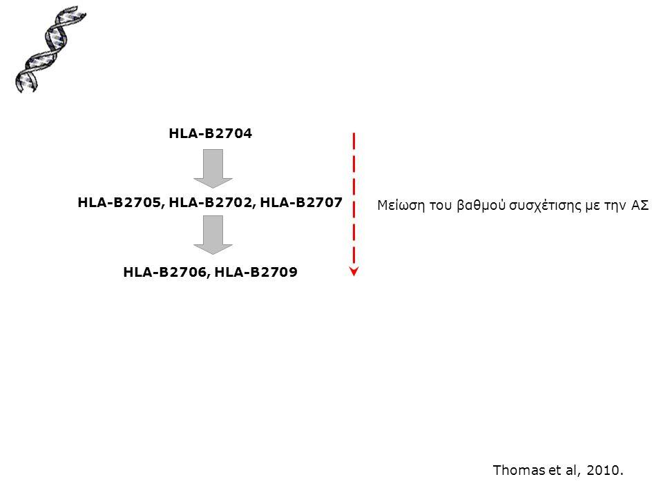 HLA-B2704 HLA-B2705, HLA-B2702, HLA-B2707 HLA-B2706, HLA-B2709 Μείωση του βαθμού συσχέτισης με την ΑΣ Thomas et al, 2010.
