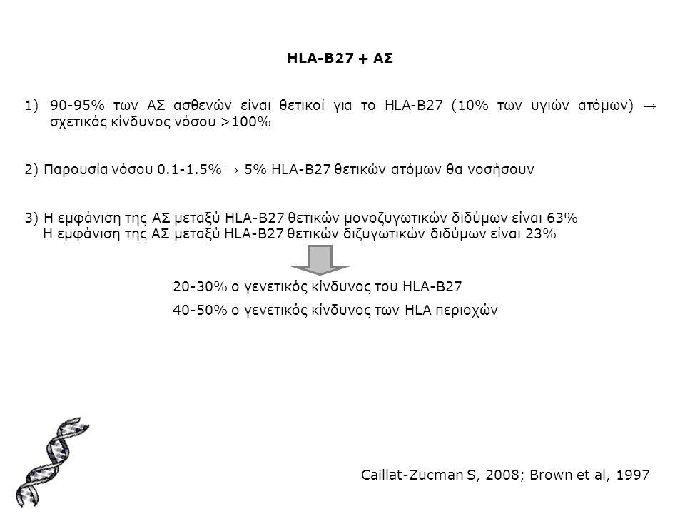HLA-B27 + ΑΣ 1)90-95% των ΑΣ ασθενών είναι θετικοί για το HLA-B27 (10% των υγιών ατόμων) → σχετικός κίνδυνος νόσου >100% 2) Παρουσία νόσου 0.1-1.5% →