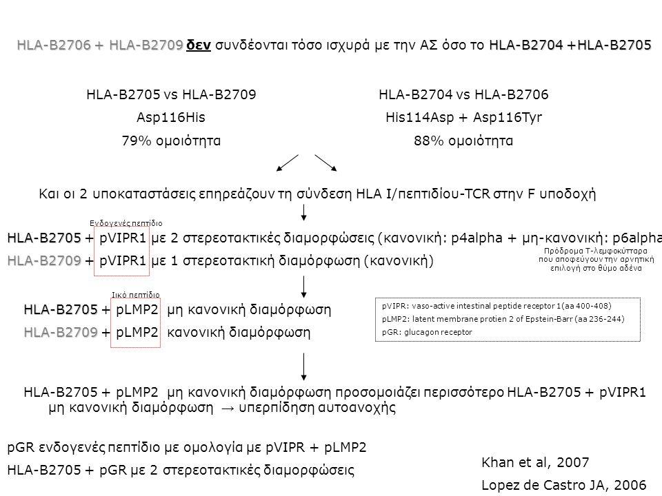 HLA-B2705 HLA-B2705 + pVIPR1 με 2 στερεοτακτικές διαμορφώσεις (κανονική: p4alpha + μη-κανονική: p6alpha) HLA-B2709 HLA-B2709 + pVIPR1 με 1 στερεοτακτι
