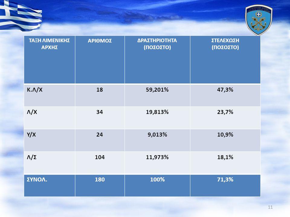 ΤΑΞΗ ΛΙΜΕΝΙΚΗΣ ΑΡΧΗΣ ΑΡΙΘΜΟΣΔΡΑΣΤΗΡΙΟΤΗΤΑ (ΠΟΣΟΣΤΟ) ΣΤΕΛΕΧΩΣΗ (ΠΟΣΟΣΤΟ) Κ.Λ/Χ1859,201% 47,3% Λ/Χ3419,813% 23,7% Υ/Χ249,013% 10,9% Λ/Σ10411,973% 18,1%