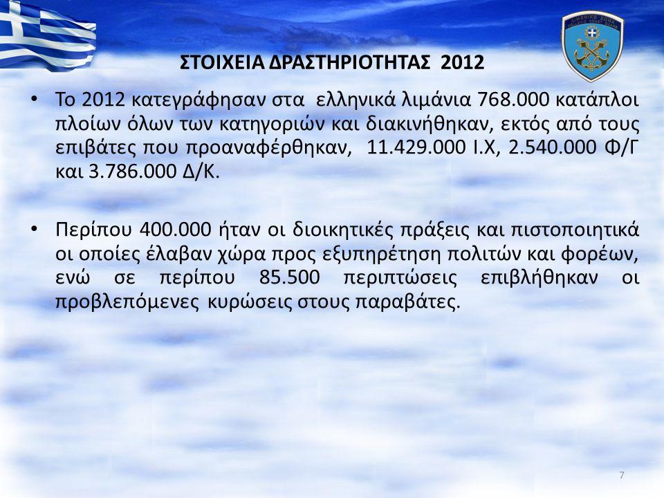 ΣΤΟΙΧΕΙΑ ΔΡΑΣΤΗΡΙΟΤΗΤΑΣ 2012 To 2012 κατεγράφησαν στα ελληνικά λιμάνια 768.000 κατάπλοι πλοίων όλων των κατηγοριών και διακινήθηκαν, εκτός από τους επιβάτες που προαναφέρθηκαν, 11.429.000 Ι.Χ, 2.540.000 Φ/Γ και 3.786.000 Δ/Κ.