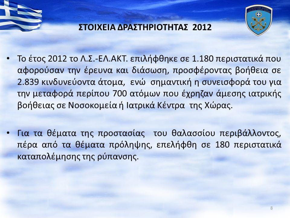 ΣΤΟΙΧΕΙΑ ΔΡΑΣΤΗΡΙΟΤΗΤΑΣ 2012 Το έτος 2012 το Λ.Σ.-ΕΛ.ΑΚΤ. επιλήφθηκε σε 1.180 περιστατικά που αφορούσαν την έρευνα και διάσωση, προσφέροντας βοήθεια σ