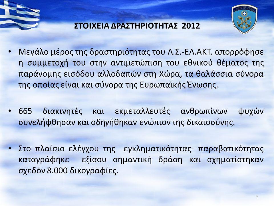 ΣΤΟΙΧΕΙΑ ΔΡΑΣΤΗΡΙΟΤΗΤΑΣ 2012 Μεγάλο μέρος της δραστηριότητας του Λ.Σ.-ΕΛ.ΑΚΤ. απορρόφησε η συμμετοχή του στην αντιμετώπιση του εθνικού θέματος της παρ