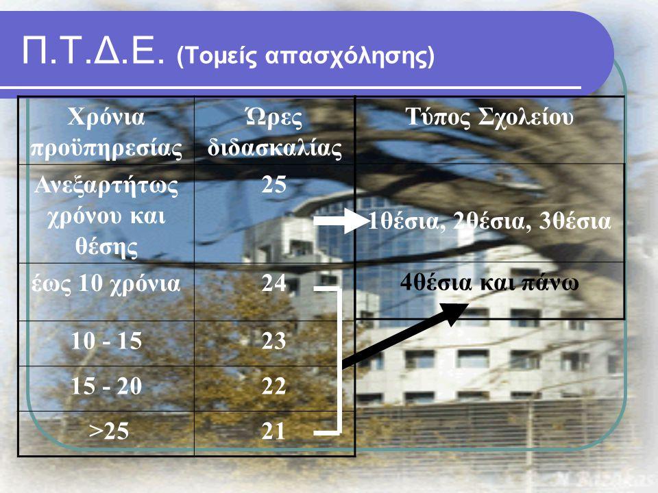 Χρόνια προϋπηρεσίας Ώρες διδασκαλίας Ανεξαρτήτως χρόνου και θέσης 25 έως 10 χρόνια24 10 - 1523 15 - 2022 >2521 Τύπος Σχολείου 1θέσια, 2θέσια, 3θέσια 4