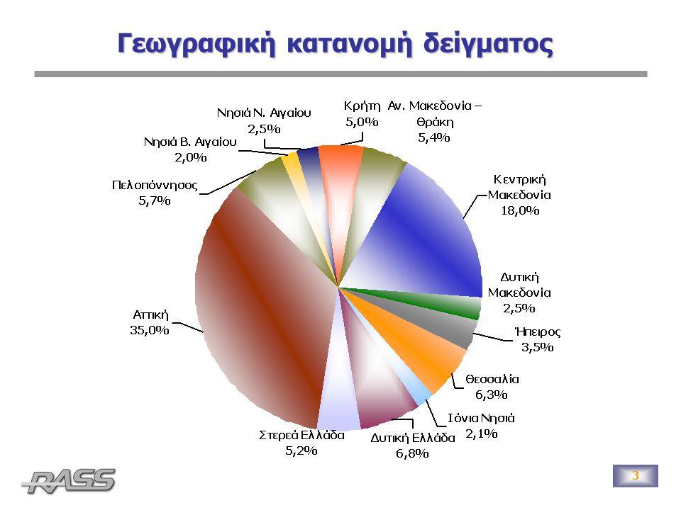 3 Γεωγραφική κατανομή δείγματος