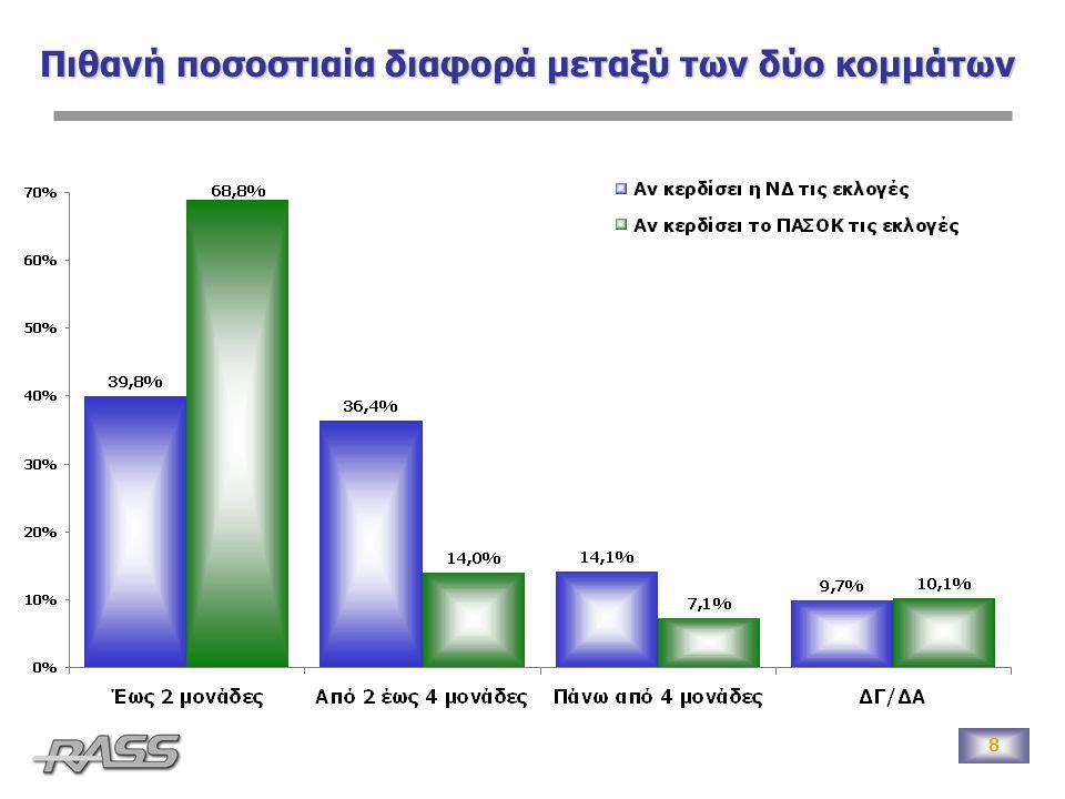 9 Πρόθεση ψήφου Διαφορά 4,6 μονάδες Τα ποσοστά που αφορούν στα μικρά κόμματα είναι ενδεικτικά, λόγω του μικρού μεγέθους της βάσης.