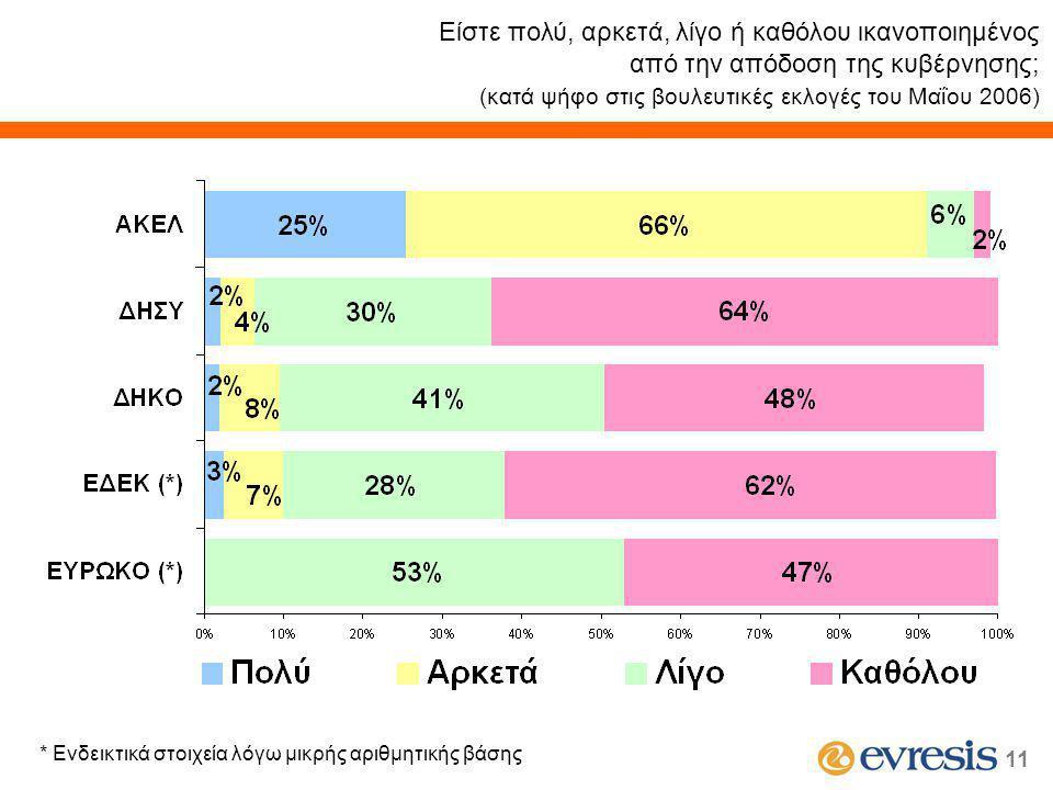 11 Είστε πολύ, αρκετά, λίγο ή καθόλου ικανοποιημένος από την απόδοση της κυβέρνησης; (κατά ψήφο στις βουλευτικές εκλογές του Μαΐου 2006) * Ενδεικτικά στοιχεία λόγω μικρής αριθμητικής βάσης