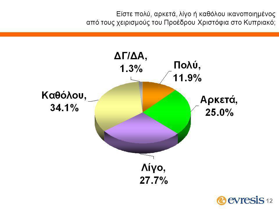 12 Είστε πολύ, αρκετά, λίγο ή καθόλου ικανοποιημένος από τους χειρισμούς του Προέδρου Χριστόφια στο Κυπριακό;
