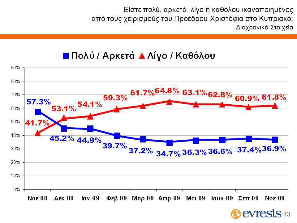 13 Είστε πολύ, αρκετά, λίγο ή καθόλου ικανοποιημένος από τους χειρισμούς του Προέδρου Χριστόφια στο Κυπριακό; Διαχρονικά Στοιχεία