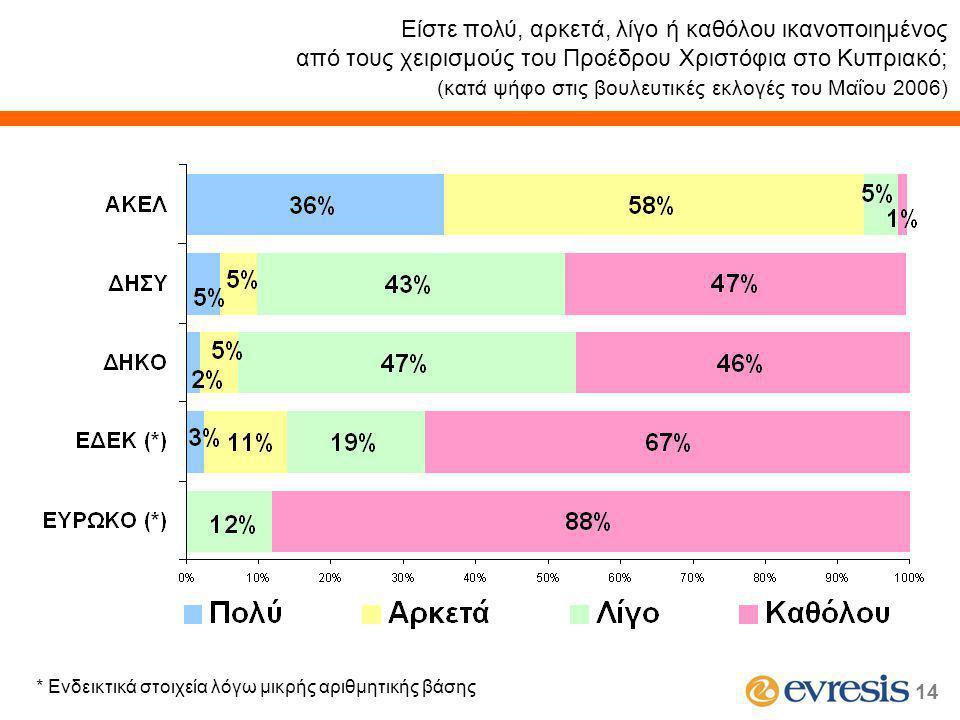 14 Είστε πολύ, αρκετά, λίγο ή καθόλου ικανοποιημένος από τους χειρισμούς του Προέδρου Χριστόφια στο Κυπριακό; (κατά ψήφο στις βουλευτικές εκλογές του Μαΐου 2006) * Ενδεικτικά στοιχεία λόγω μικρής αριθμητικής βάσης