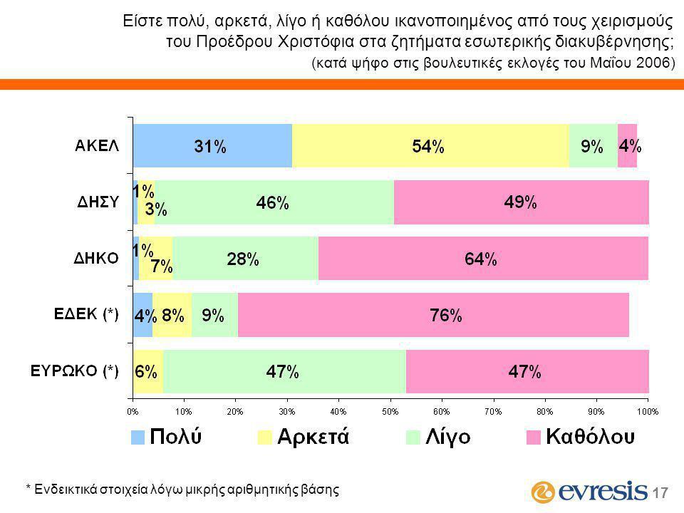 17 Είστε πολύ, αρκετά, λίγο ή καθόλου ικανοποιημένος από τους χειρισμούς του Προέδρου Χριστόφια στα ζητήματα εσωτερικής διακυβέρνησης; (κατά ψήφο στις βουλευτικές εκλογές του Μαΐου 2006) * Ενδεικτικά στοιχεία λόγω μικρής αριθμητικής βάσης