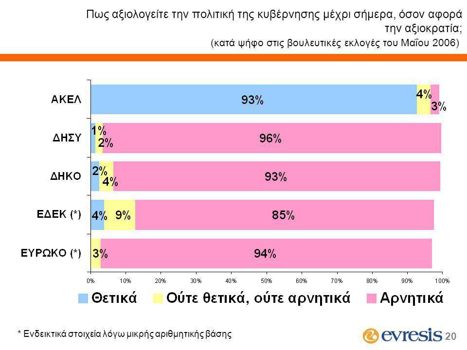 20 Πως αξιολογείτε την πολιτική της κυβέρνησης μέχρι σήμερα, όσον αφορά την αξιοκρατία; (κατά ψήφο στις βουλευτικές εκλογές του Μαΐου 2006) * Ενδεικτικά στοιχεία λόγω μικρής αριθμητικής βάσης