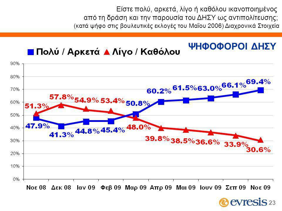 23 Είστε πολύ, αρκετά, λίγο ή καθόλου ικανοποιημένος από τη δράση και την παρουσία του ΔΗΣΥ ως αντιπολίτευσης; (κατά ψήφο στις βουλευτικές εκλογές του Μαΐου 2006) Διαχρονικά Στοιχεία ΨΗΦΟΦΟΡΟΙ ΔΗΣΥ