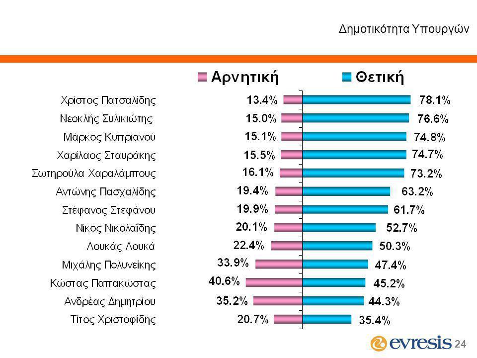 24 Δημοτικότητα Υπουργών