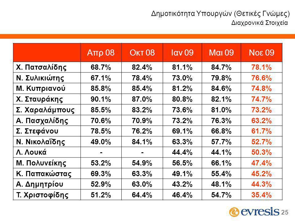 25 Δημοτικότητα Υπουργών (Θετικές Γνώμες) Διαχρονικά Στοιχεία Απρ 08Οκτ 08Ιαν 09Μαι 09Νοε 09 Χ.