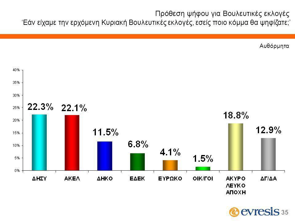 35 Πρόθεση ψήφου για Βουλευτικές εκλογές 'Εάν είχαμε την ερχόμενη Κυριακή Βουλευτικές εκλογές, εσείς ποιο κόμμα θα ψηφίζατε;' Αυθόρμητα