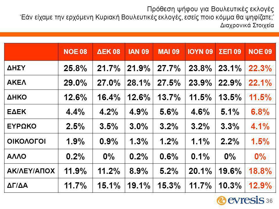36 ΝΟΕ 08ΔΕΚ 08ΙΑΝ 09MAI 09ΙΟΥΝ 09ΣΕΠ 09ΝΟΕ 09 ΔΗΣΥ 25.8%21.7%21.9%27.7%23.8%23.1%22.3% ΑΚΕΛ 29.0%27.0%28.1%27.5%23.9%22.9%22.1% ΔΗΚΟ 12.6%16.4%12.6%13.7%11.5%13.5%11.5% ΕΔΕΚ 4.4%4.2%4.9%5.6%4.6%5.1%6.8% ΕΥΡΩΚΟ 2.5%3.5%3.0%3.2% 3.3%4.1% ΟΙΚΟΛΟΓΟΙ 1.9%0.9%1.3%1.2%1.1%2.2%1.5% ΑΛΛΟ 0.2%0%0.2%0.6%0.1%0% ΑΚ/ΛΕΥ/ΑΠΟΧ 11.9%11.2%8.9%5.2%20.1%19.6%18.8% ΔΓ/ΔΑ 11.7%15.1%19.1%15.3%11.7%10.3%12.9% Πρόθεση ψήφου για Βουλευτικές εκλογές 'Εάν είχαμε την ερχόμενη Κυριακή Βουλευτικές εκλογές, εσείς ποιο κόμμα θα ψηφίζατε;' Διαχρονικά Στοιχεία