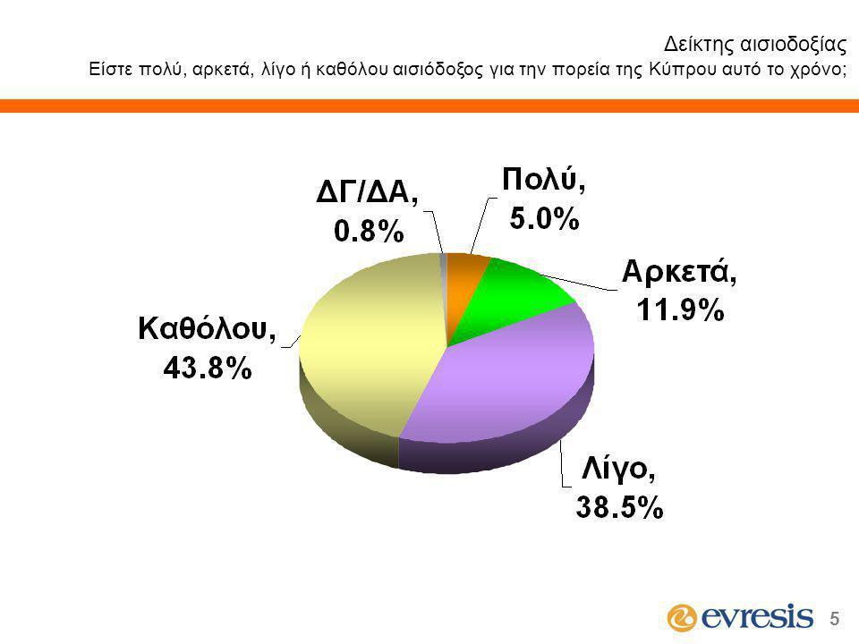 5 Δείκτης αισιοδοξίας Είστε πολύ, αρκετά, λίγο ή καθόλου αισιόδοξος για την πορεία της Κύπρου αυτό το χρόνο;