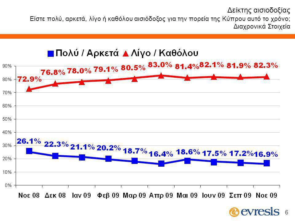 6 Δείκτης αισιοδοξίας Είστε πολύ, αρκετά, λίγο ή καθόλου αισιόδοξος για την πορεία της Κύπρου αυτό το χρόνο; Διαχρονικά Στοιχεία