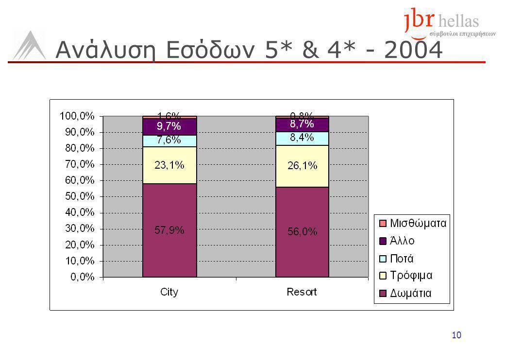 10 Ανάλυση Εσόδων 5* & 4* - 2004