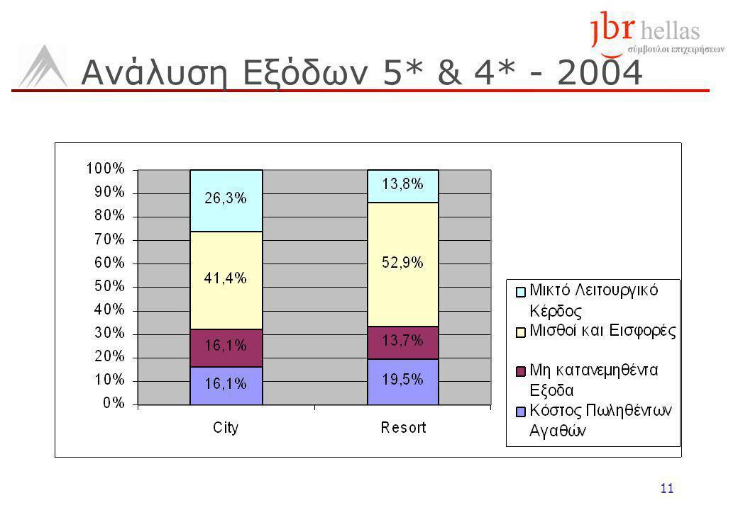 11 Ανάλυση Εξόδων 5* & 4* - 2004