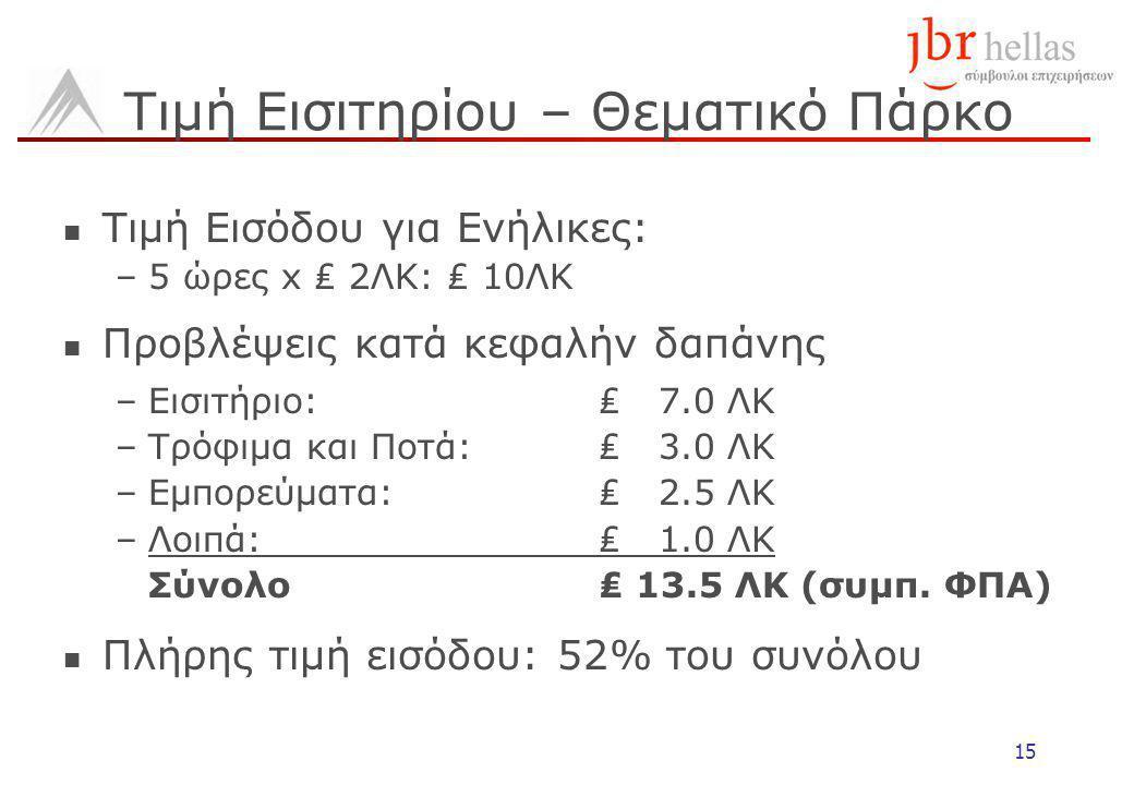 15 Τιμή Εισιτηρίου – Θεματικό Πάρκο Τιμή Εισόδου για Ενήλικες: –5 ώρες x ₤ 2ΛΚ: ₤ 10ΛΚ Προβλέψεις κατά κεφαλήν δαπάνης –Εισιτήριο: ₤ 7.0 ΛΚ –Τρόφιμα και Ποτά: ₤ 3.0 ΛΚ –Εμπορεύματα: ₤ 2.5 ΛΚ –Λοιπά: ₤ 1.0 ΛΚ Σύνολο ₤ 13.5 ΛΚ (συμπ.