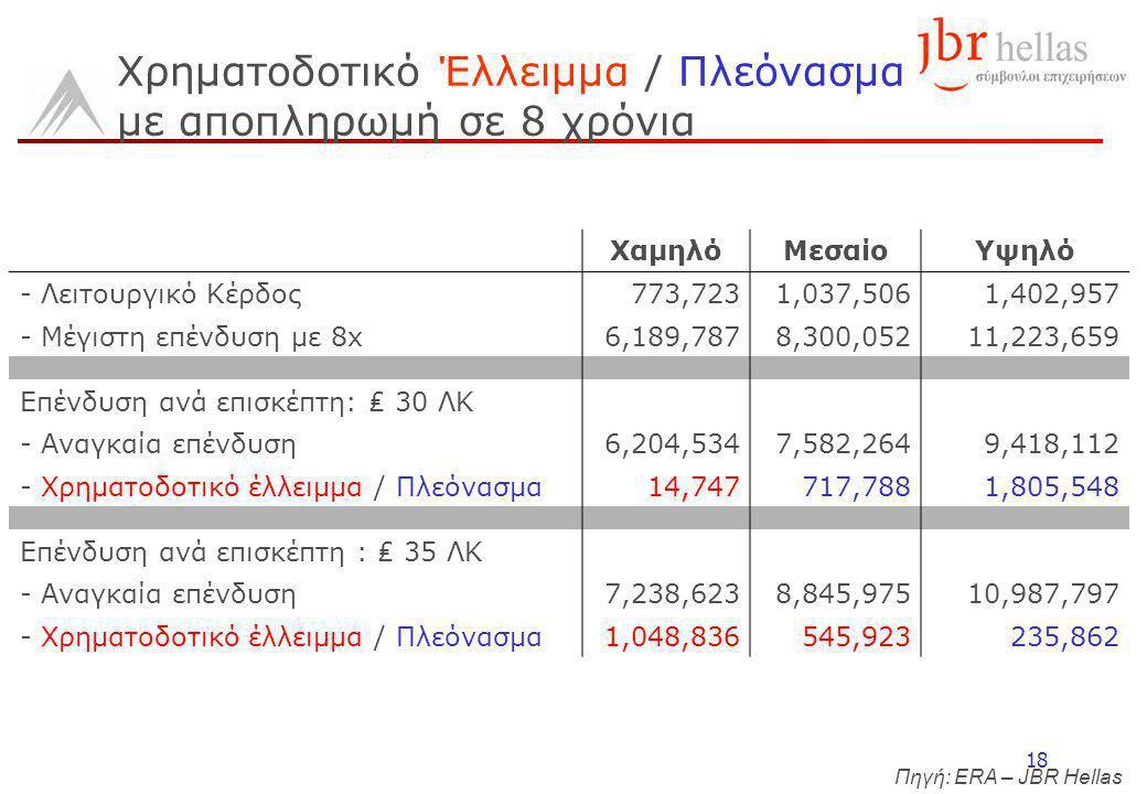 18 Χρηματοδοτικό Έλλειμμα / Πλεόνασμα με αποπληρωμή σε 8 χρόνια ΧαμηλόΜεσαίοΥψηλό - Λειτουργικό Κέρδος773,7231,037,5061,402,957 - Μέγιστη επένδυση με 8x6,189,7878,300,05211,223,659 Επένδυση ανά επισκέπτη: ₤ 30 ΛΚ - Αναγκαία επένδυση6,204,5347,582,2649,418,112 - Χρηματοδοτικό έλλειμμα / Πλεόνασμα14,747717,7881,805,548 Επένδυση ανά επισκέπτη : ₤ 35 ΛΚ - Αναγκαία επένδυση7,238,6238,845,97510,987,797 - Χρηματοδοτικό έλλειμμα / Πλεόνασμα1,048,836545,923235,862 Πηγή: ERA – JBR Hellas