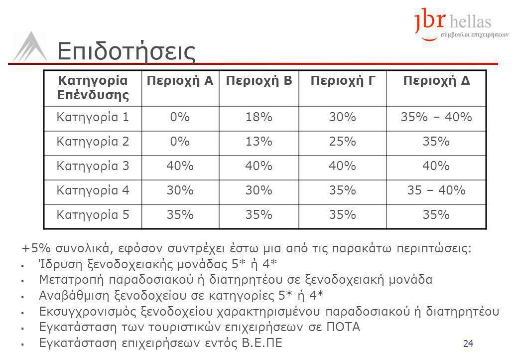 24 Επιδοτήσεις Κατηγορία Επένδυσης Περιοχή ΑΠεριοχή ΒΠεριοχή ΓΠεριοχή Δ Κατηγορία 10%18%30%35% – 40% Κατηγορία 20%13%25%35% Κατηγορία 340% Κατηγορία 430% 35%35 – 40% Κατηγορία 535% +5% συνολικά, εφόσον συντρέχει έστω μια από τις παρακάτω περιπτώσεις:  Ίδρυση ξενοδοχειακής μονάδας 5* ή 4*  Μετατροπή παραδοσιακού ή διατηρητέου σε ξενοδοχειακή μονάδα  Αναβάθμιση ξενοδοχείου σε κατηγορίες 5* ή 4*  Εκσυγχρονισμός ξενοδοχείου χαρακτηρισμένου παραδοσιακού ή διατηρητέου  Εγκατάσταση των τουριστικών επιχειρήσεων σε ΠΟΤΑ  Εγκατάσταση επιχειρήσεων εντός Β.Ε.ΠΕ