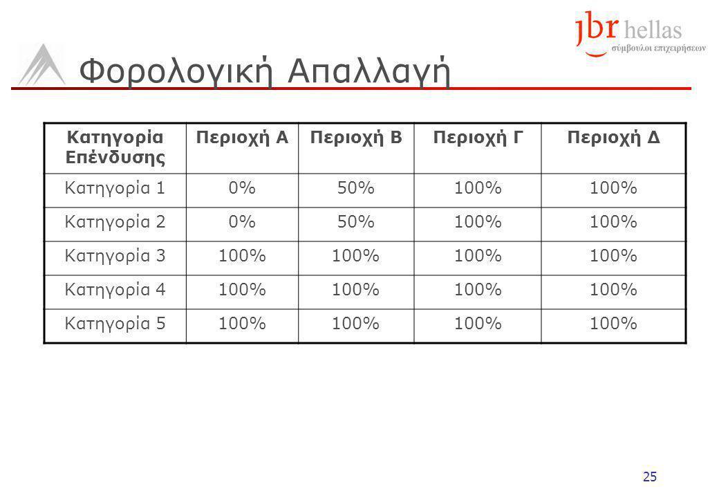 25 Φορολογική Απαλλαγή Κατηγορία Επένδυσης Περιοχή ΑΠεριοχή ΒΠεριοχή ΓΠεριοχή Δ Κατηγορία 10%50%100% Κατηγορία 20%50%100% Κατηγορία 3100% Κατηγορία 4100% Κατηγορία 5100%
