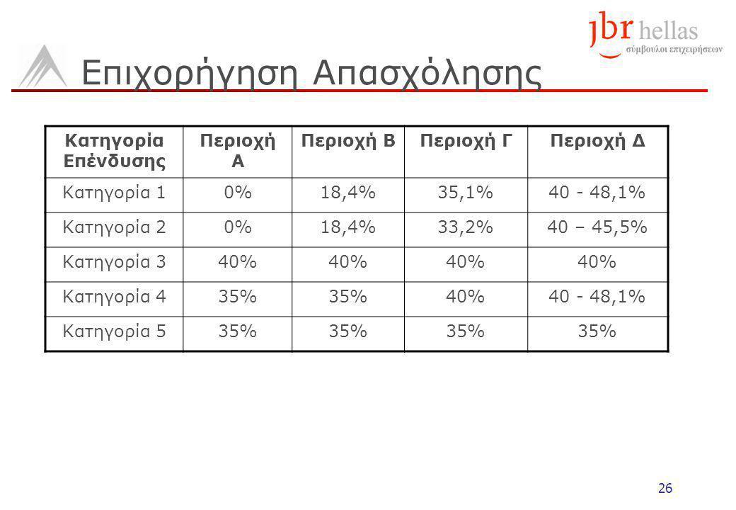 26 Επιχορήγηση Απασχόλησης Κατηγορία Επένδυσης Περιοχή Α Περιοχή ΒΠεριοχή ΓΠεριοχή Δ Κατηγορία 10%18,4%35,1%40 - 48,1% Κατηγορία 20%18,4%33,2%40 – 45,5% Κατηγορία 340% Κατηγορία 435% 40%40 - 48,1% Κατηγορία 535%