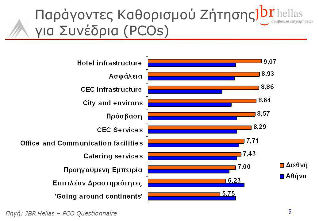 5 Παράγοντες Καθορισμού Ζήτησης για Συνέδρια (PCOs) Πηγή: JBR Hellas – PCO Questionnaire