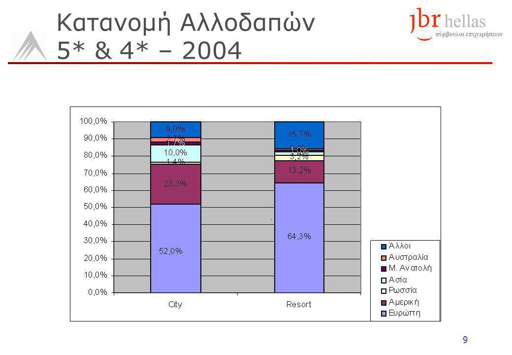 9 Κατανομή Αλλοδαπών 5* & 4* – 2004