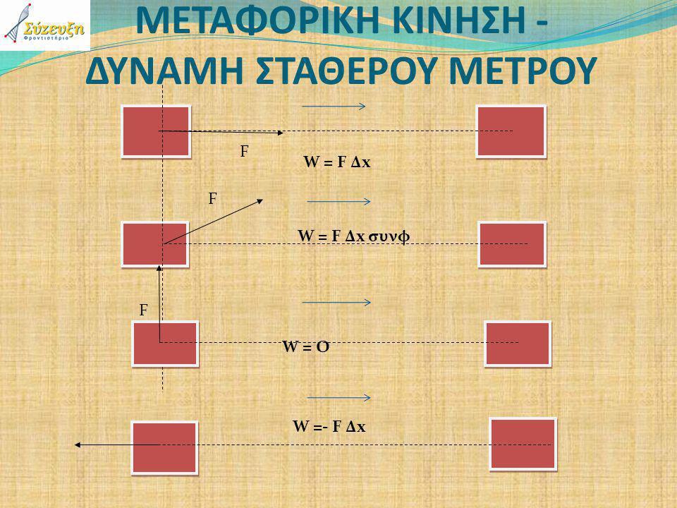 ΜΕΤΑΦΟΡΙΚΗ ΚΙΝΗΣΗ - ΔΥΝΑΜΗ ΣΤΑΘΕΡΟΥ ΜΕΤΡΟΥ F W = F Δx F W = F Δx συνφ F W = O W =- F Δx