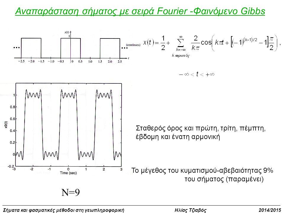 Σήματα και φασματικές μέθοδοι στη γεωπληροφορική Ηλίας Τζιαβός 2014/2015 Αναπαράσταση σήματος με σειρά Fourier -Φαινόμενο Gibbs N=9 Σταθερός όρος και πρώτη, τρίτη, πέμπτη, έβδομη και ένατη αρμονική Το μέγεθος του κυματισμού-αβεβαιότητας 9% του σήματος (παραμένει)