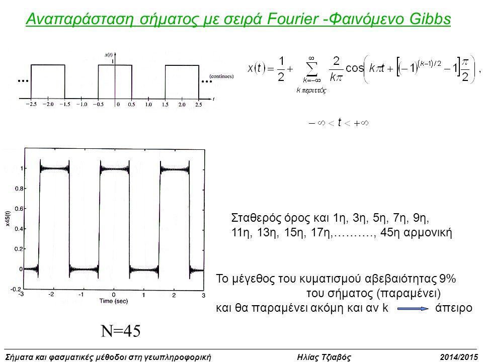 Σήματα και φασματικές μέθοδοι στη γεωπληροφορική Ηλίας Τζιαβός 2014/2015 Αναπαράσταση σήματος με σειρά Fourier -Φαινόμενο Gibbs N=45 Το μέγεθος του κυματισμού αβεβαιότητας 9% του σήματος (παραμένει) και θα παραμένει ακόμη και αν k άπειρο Σταθερός όρος και 1η, 3η, 5η, 7η, 9η, 11η, 13η, 15η, 17η,………., 45η αρμονική