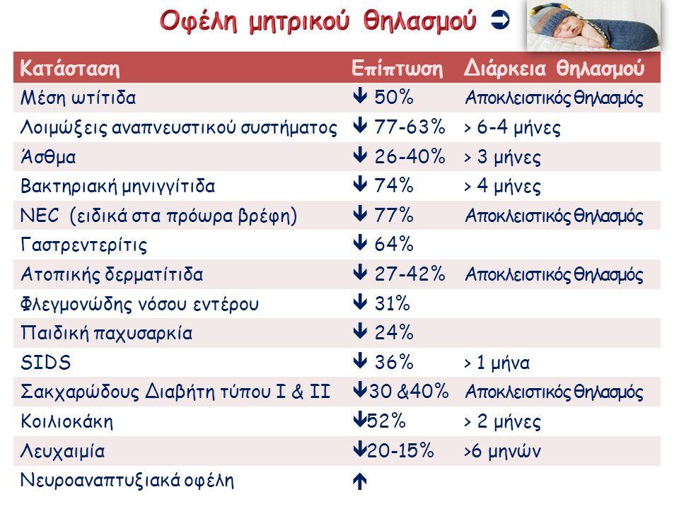 ΚατάστασηΕπίπτωσηΔιάρκεια θηλασμού Μέση ωτίτιδα  50%Αποκλειστικός θηλασμός Λοιμώξεις αναπνευστικού συστήματος  77-63%> 6-4 μήνες Άσθμα  26-40%> 3 μ