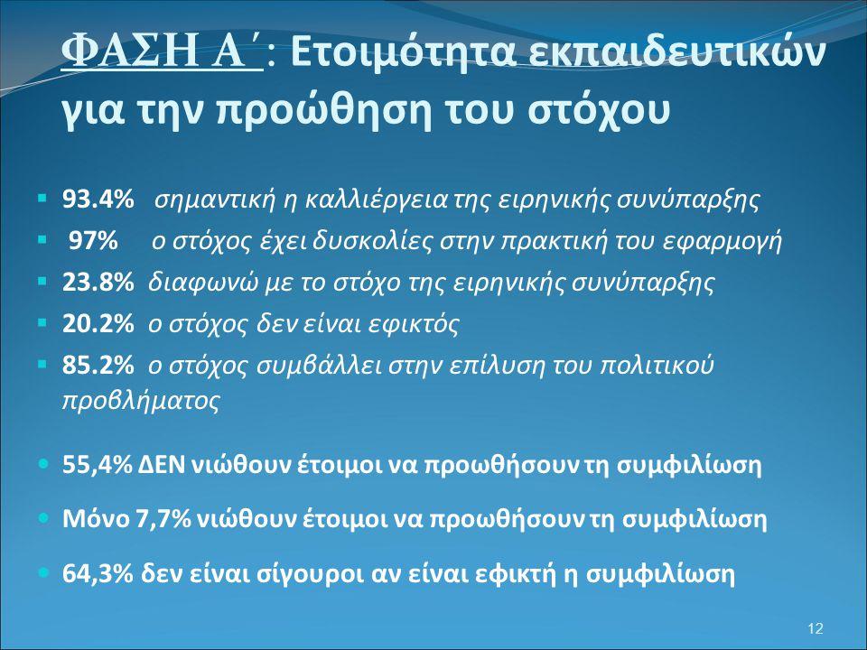 12 ΦΑΣΗ Α΄: Ετοιμότητα εκπαιδευτικών για την προώθηση του στόχου  93.4% σημαντική η καλλιέργεια της ειρηνικής συνύπαρξης  97% ο στόχος έχει δυσκολίε